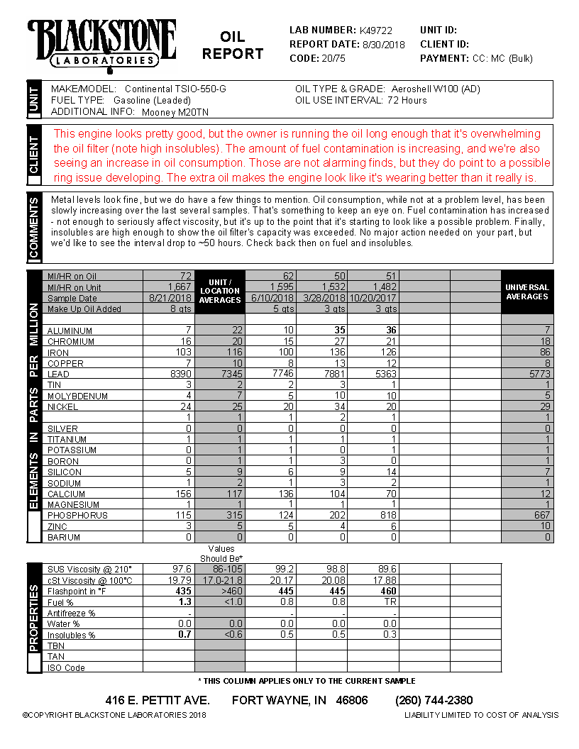 Oil analysis report on an TSIO-550 engine with increasing fuel and oil consumption, possibly a ring probelm